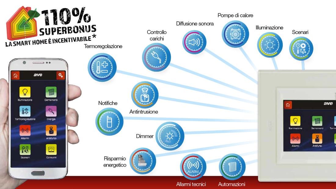 Superbonus 110%: la smart home AVE è incentivabile